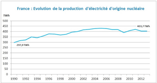 evolution production electricite nucleaire